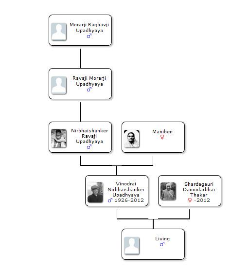 Ancestors of Vinodrai Upadhyaya and Shardagauri Thaker